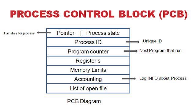 process control block diagram image