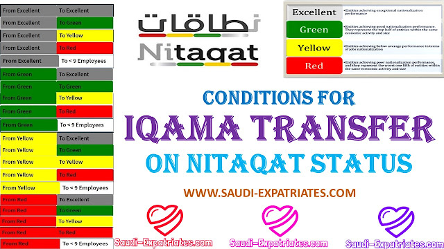IQAMA TRANSFER CONDITIONS ON NITAQAT CATEGORIES