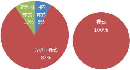 楽天・全世界株式インデックス・ファンド 構成比