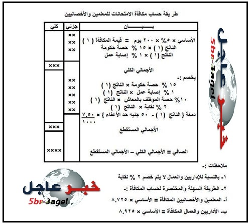 """خطوات حساب مكافأة الامتحانات """" للمعلمين والاداريين والعمال """" طبقا لتعليمات وزارة التعليم"""