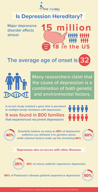 Infographic Is Depression Hereditary?