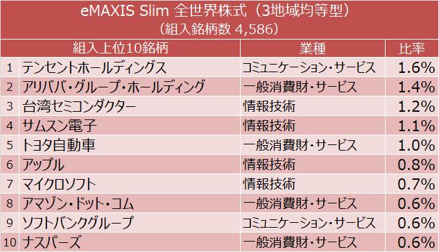 eMAXIS Slim 全世界株式(3地域均等型) 組入上位10銘柄