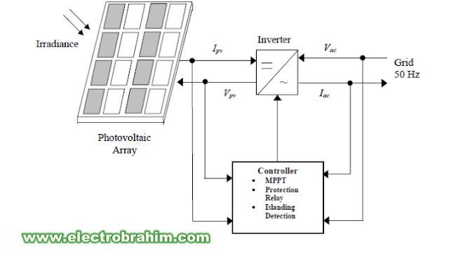 خصائص الالواح الشمسية PV