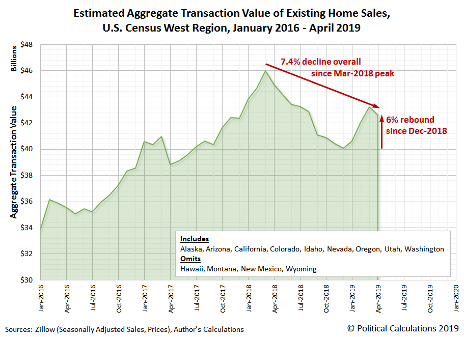 Estimated Aggregate Transaction Values for Existing Home Sales, U.S. Census West Region, January 2016 to April 2019