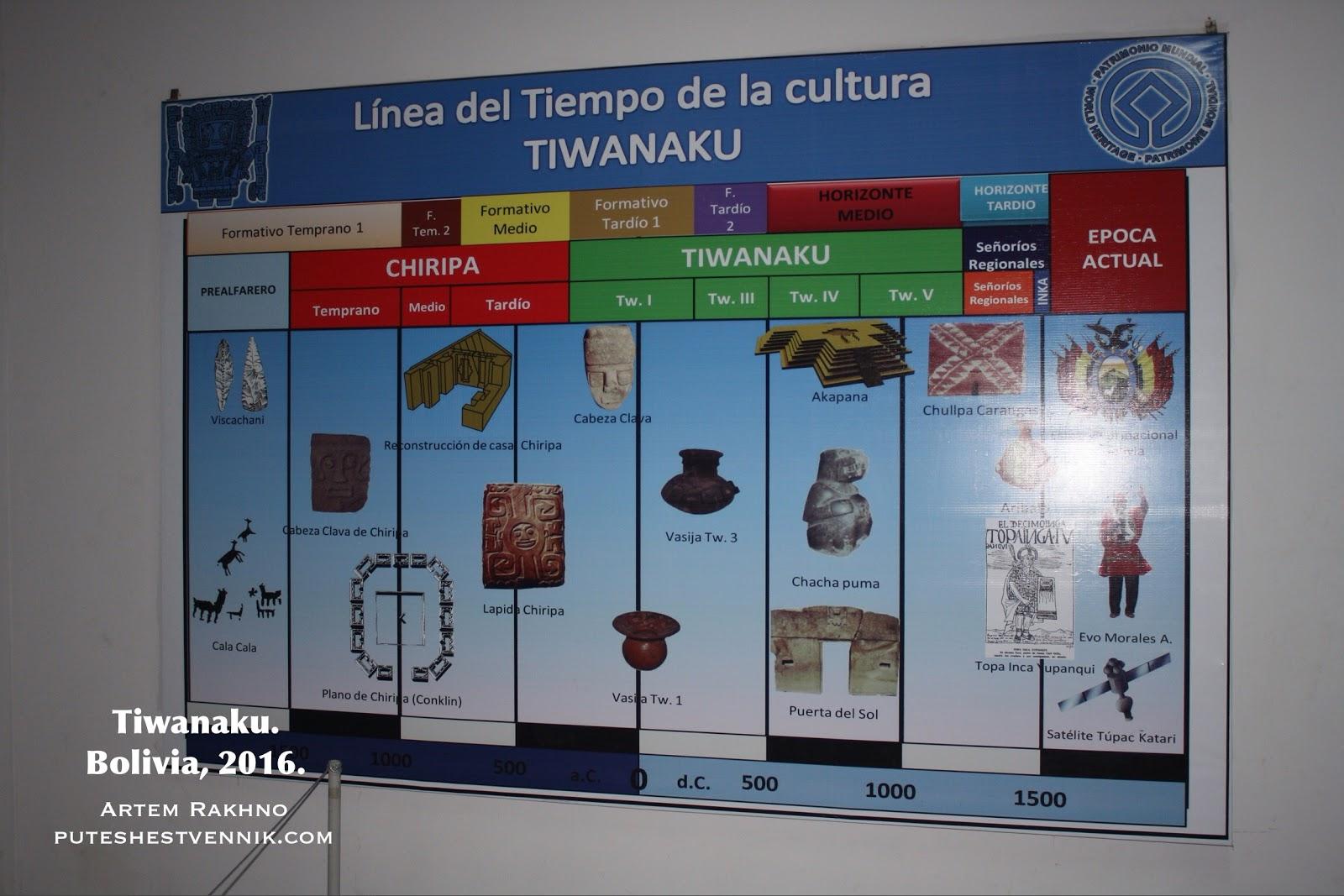 Хронология Боливия