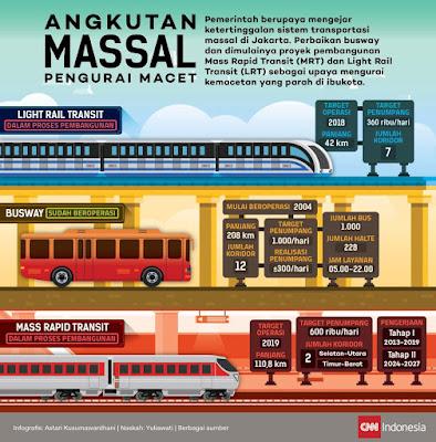 MRT Jakarta Usaha Pemerintah Urai Macet Bekerja Bersama #UbahJakarta