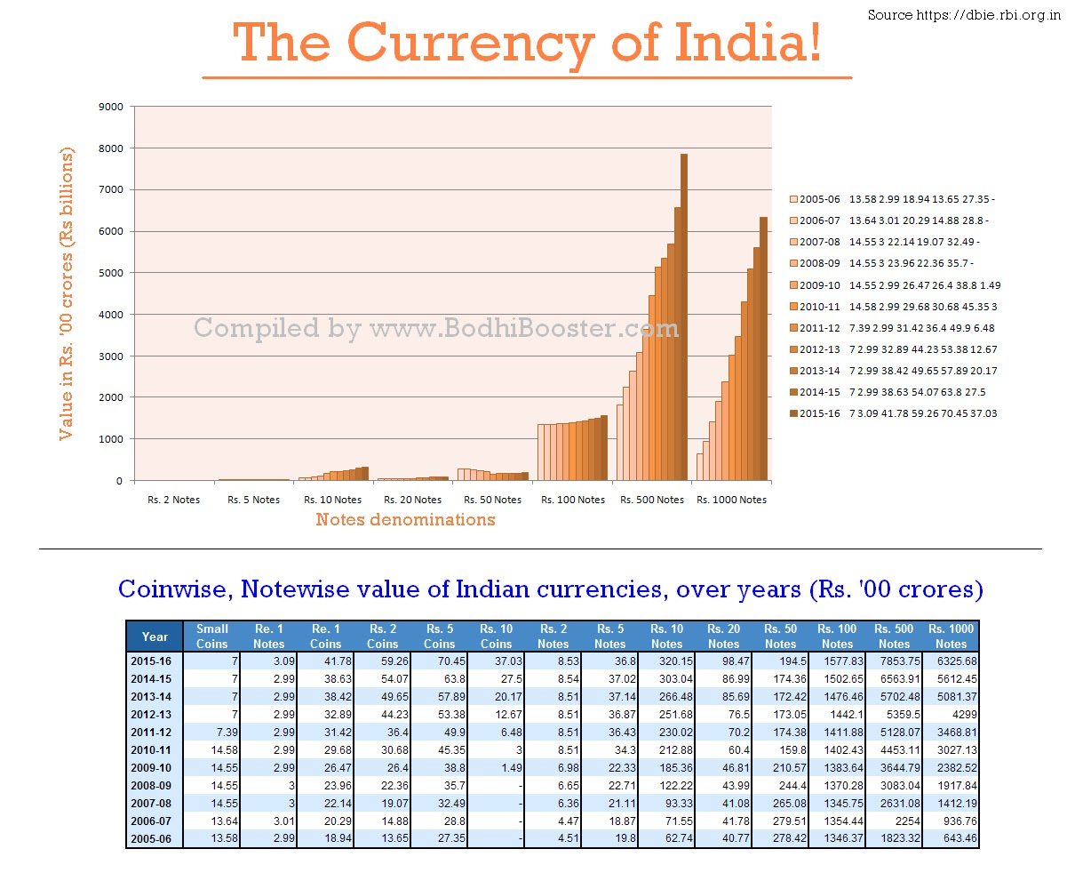 www.BodhiBooster.com, www.PTeducation.com, www.SandeepManudhane.org, demonetisation of currency in India