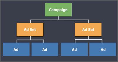 cấu trúc chiến dịch quảng cáo