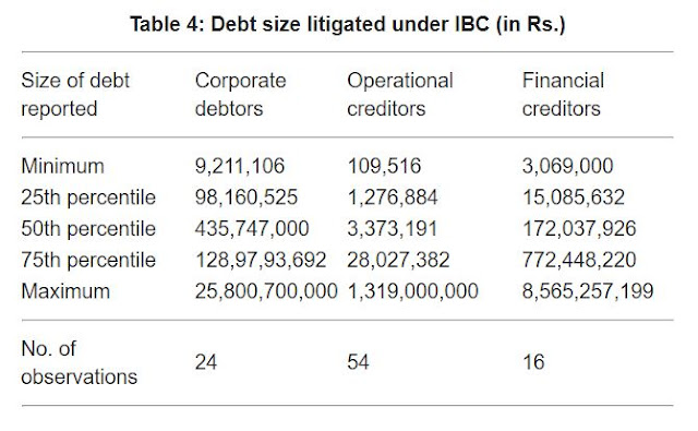 Table 4 shows the size of debt claims that have been used to trigger the IBC during the sample period.