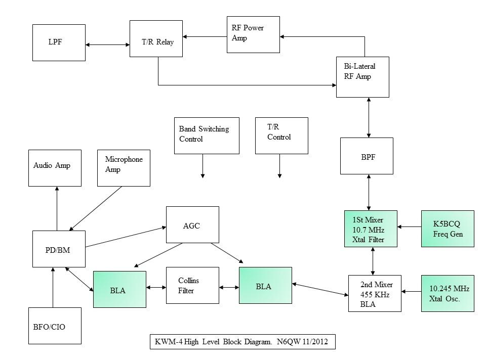 Block Line Diagram : N qw homebrew radio a new line of transceivers difx