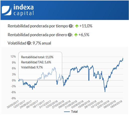 mi-experiencia-con-indexa-capital