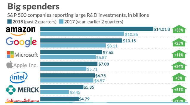 336af348aa6 As 15 empresas americanas que mais investem nas grandes ideias de ...