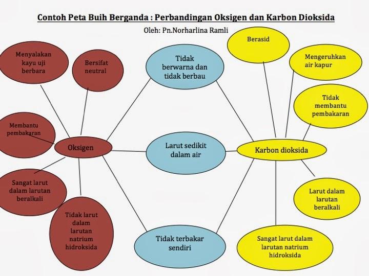 Panitia Sains SSBJ: KBAT/HOTS