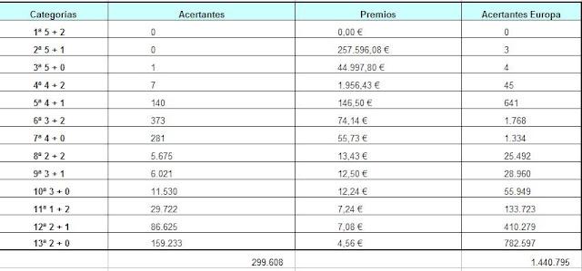Detalle de los acertantes deeuromillones del martes en España