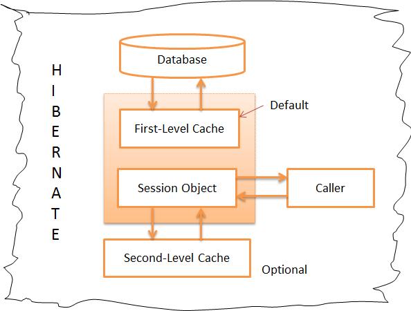What is hibernate cache