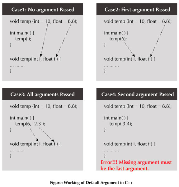 C++ Programming Default Argument and Example Default Argument C++
