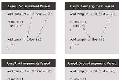 Tutoral Default Argumen Pemrograman C++