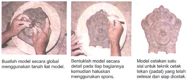 Proses Pembuatan Model