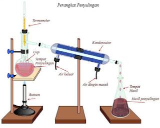 5 Contoh Soal Dan Jawaban Tentang Pemisahan Campuran Kimia (Filtrasi, Kristalisasi, Sublimasi, Distalasi, Dan Kromatografi) Kimia Kelas X