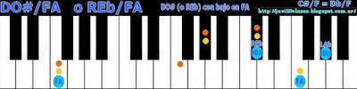 Acorde piano chord (DO# con bajo en FA) o (REb con bajo en FA)