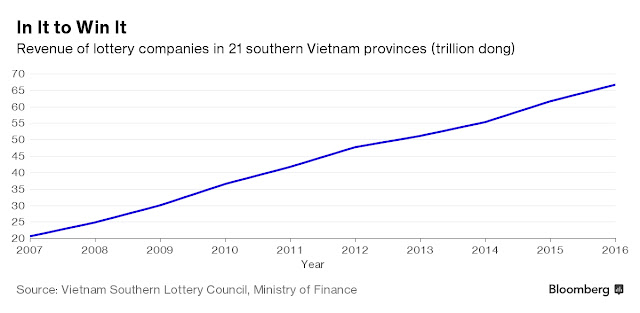 Revenure of lottery companies in VN