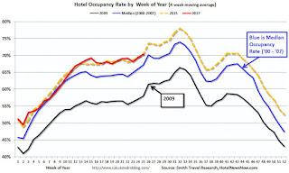 Hotels: Hotel Occupancy down slightly Year-over-Year