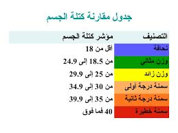 السمنة وكيفية التخلص منها | أسباب السمنة واضرارها | مؤشر كتلة الجسم |  دكتور محمد فاروق عيسى .