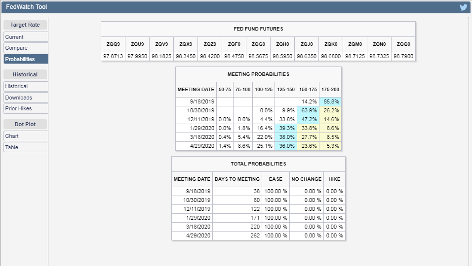 CME Group FedWatch Tool Probabilities of Federal Funds Rate Changing at Future FOMC Meeting Dates, Snapshot on 09 August 2019