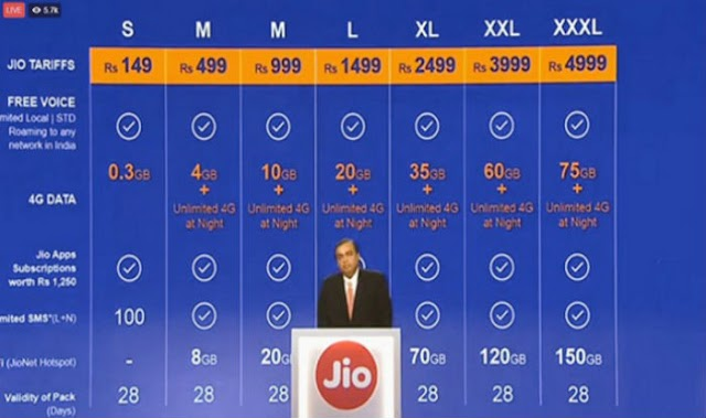 Reliance Jio launched 13 new Prepaid & Postpaid 4G Data Plans