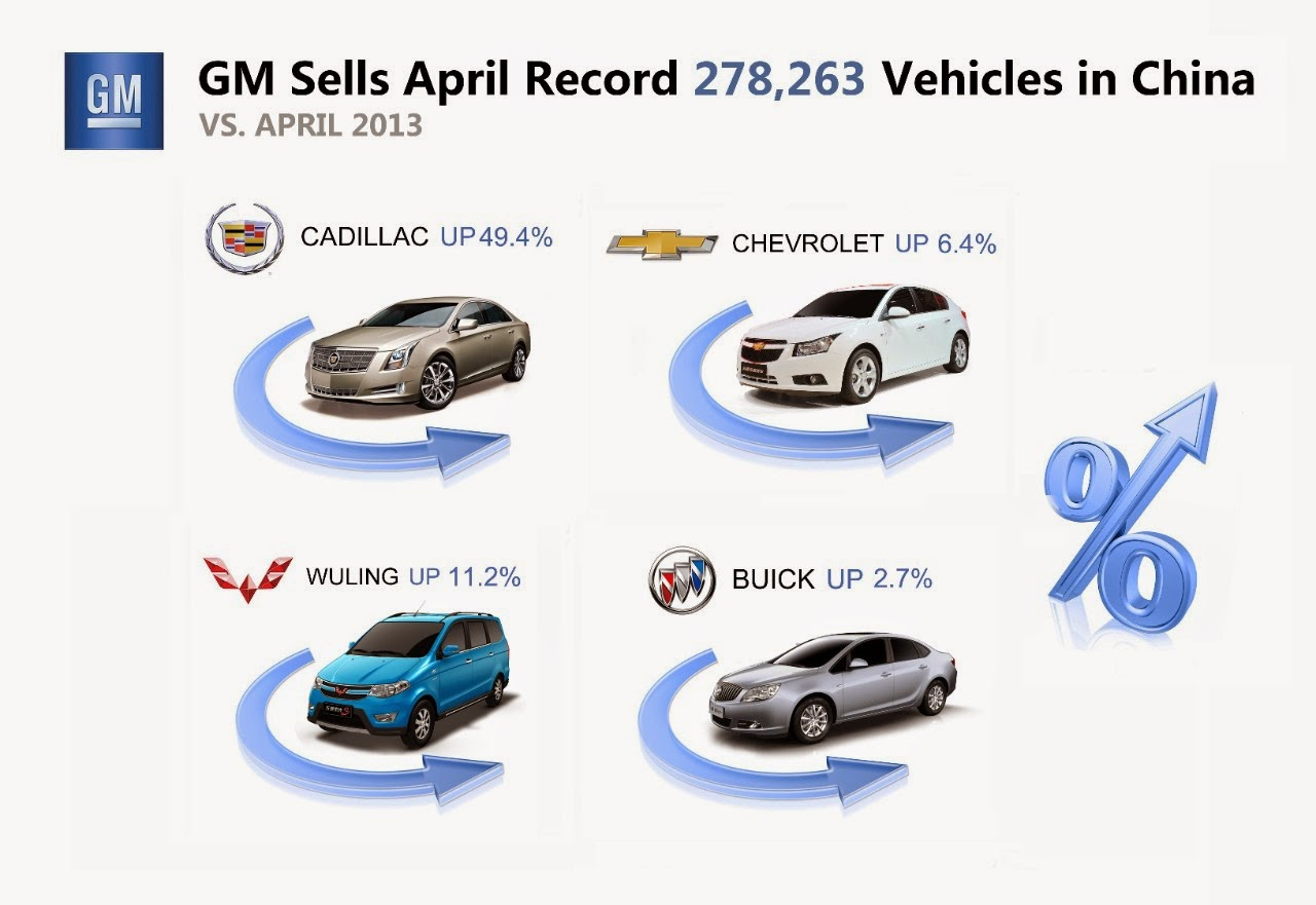 Riwal888 blog new general motors sells april record for General motors cars brands