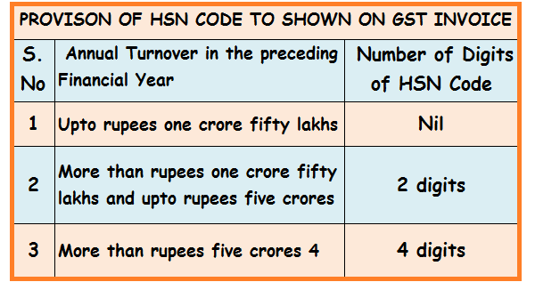 hsn code for services under gst in india