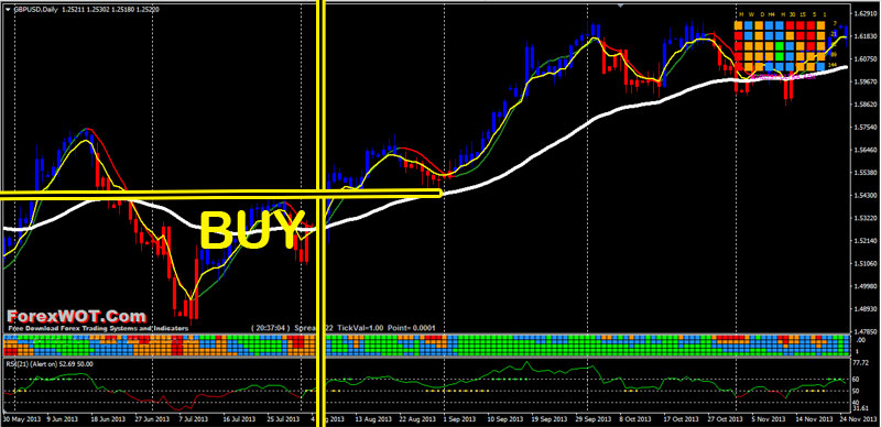 Best ema to use for forex eur aud
