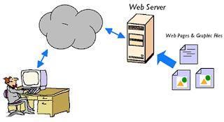 Aplikasi Web Server, Penjelasan dan Contoh-contohnya