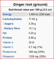 ginger+ground - Nutrition Tips For People Of All Ages