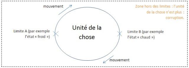Unité de la chose