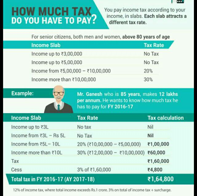 How much do you have to pay forex taxes
