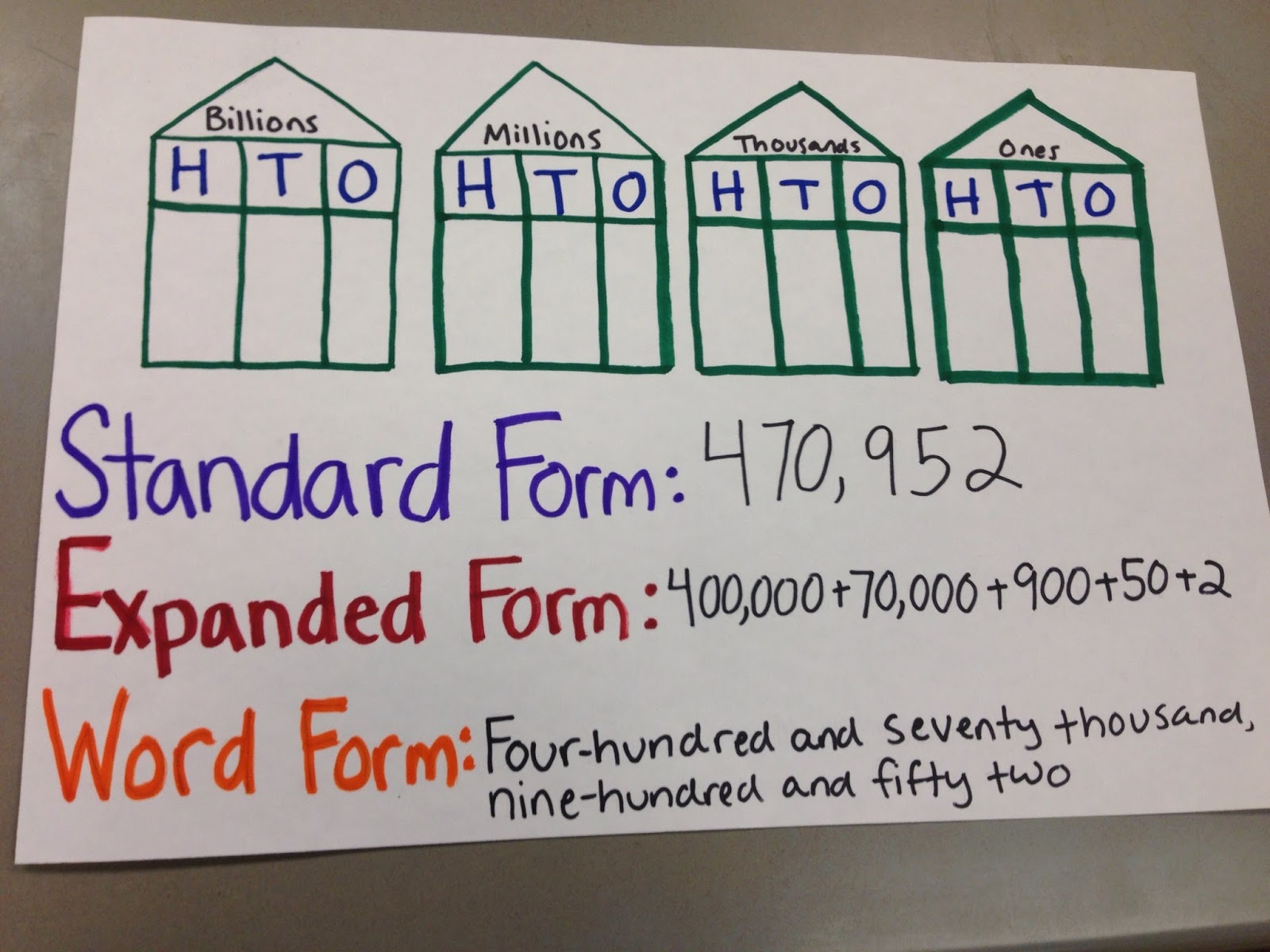 Expanded Form Math Games Gallery