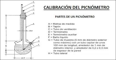 CALIBRACIÓN PICNÓMETRO PARTE, COMPONENTES