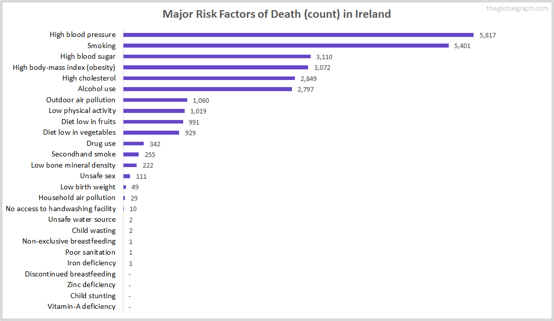 Major Cause of Deaths in Ireland (and it's count)