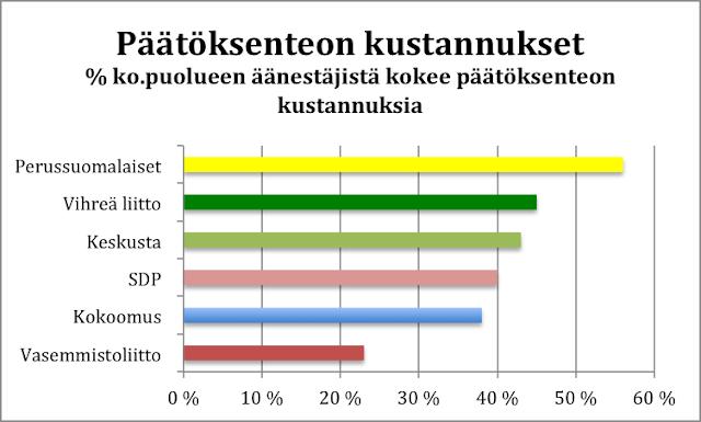 Perussuomalaiset erityisesti kokevat äänestyspäätöksen vaikeaksi