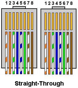 Jenis Pengkabelan Dalam Jaringan Komputer - Straight trough over