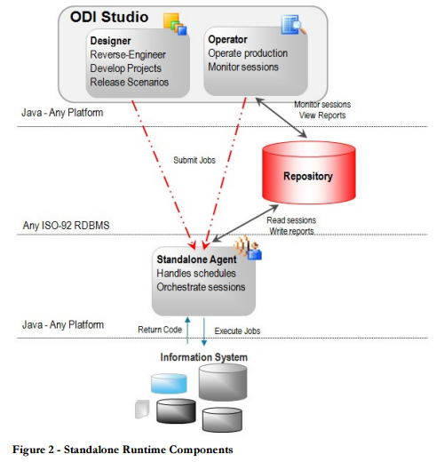 odi oracle data integrator