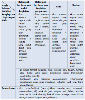 Contoh Pembelajaran Saitifik Kurikulum 2013 PAUD