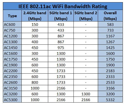 Let   say your smartphone is connected to an ac router the st one in above list using ghz band maximum connection speed phone can also understanding wireless ac bandwidth you get from ac wifi rh voyager spot