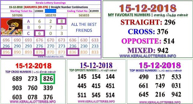 KARUNYA KR-370 Kerala lottery abc guessing by keralalotteries.info