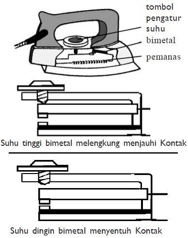Pengertian Bimetal dan Contohnya (Termometer Bimetal)