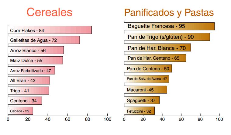 EDUCACIÓN FÍSICA, SALUD Y DEPORTE: ÍNDICE GLUCÉMICO
