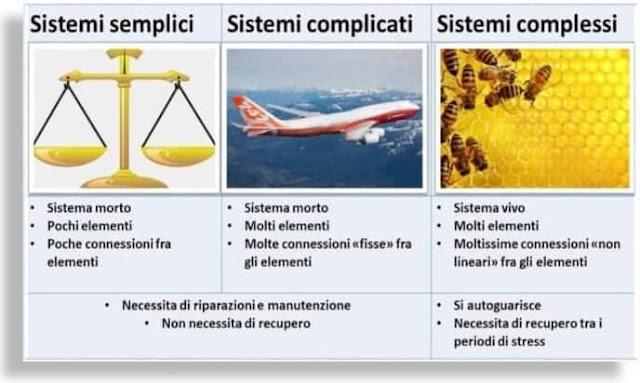 complesso e complicato