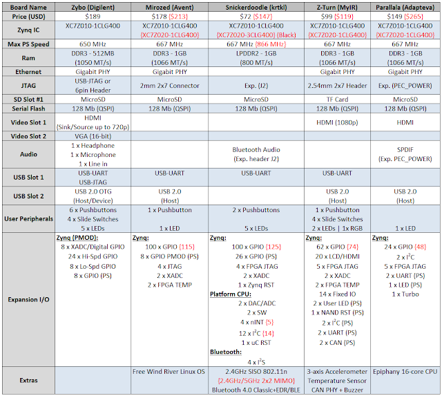 Zynq Development Board Comparison Table