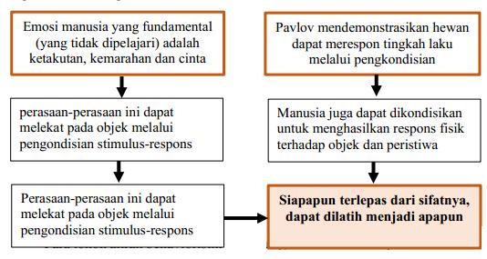Pengertian Belajar Menurut Pandangan Teori Behavioristik TEORI BELAJAR BEHAVIORISTIK